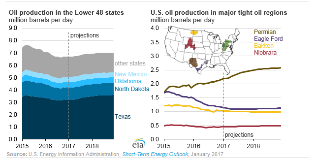 Permian Basin Production Tops the Nation